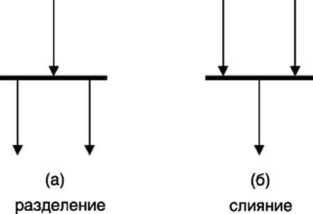 Графическое изображение разделения и слияния параллельных потоков управления на диаграмме деятельности