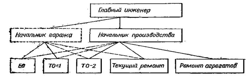 Рисунок 1 схема организации