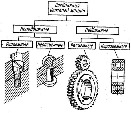 соединений деталей машин.