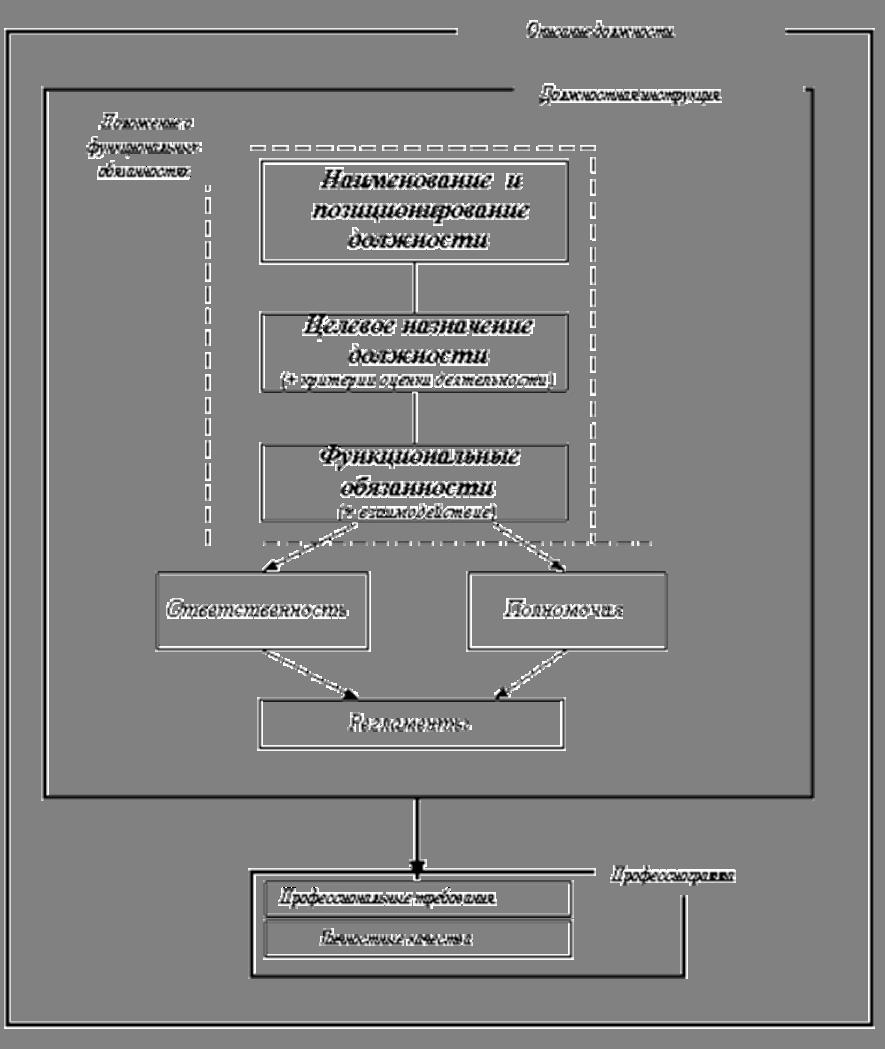 Должностная инструкция контрактного управляющего бюджетного учреждения образец