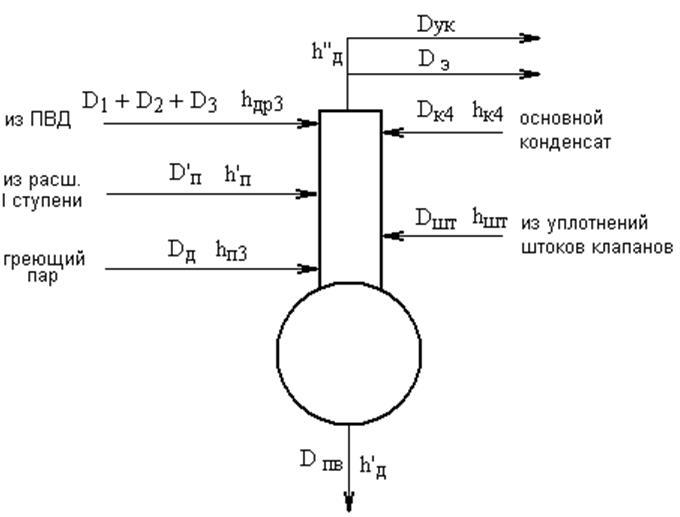Рисунок 1.4 – Схема движения