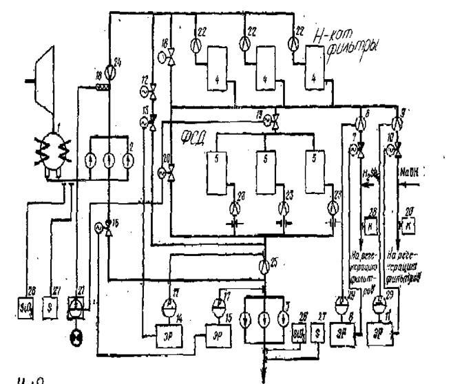 Схема автоматизации установки