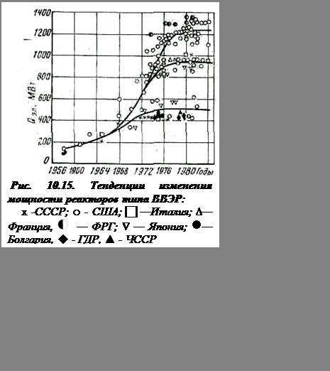 Подпись:   Рис. 10.15. Тенденции изменения мощности реакторов типа ВВЭР:x -СССР; ○ - США; c —Италия; ∆— Франция,    — ФРГ; Ñ — Япония; n— Болгария, u - ГДР, ▲ - ЧССР