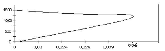 Расчет мощности трехфазного двигателя