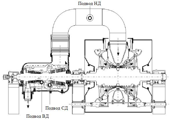 alstom газовые турбины: