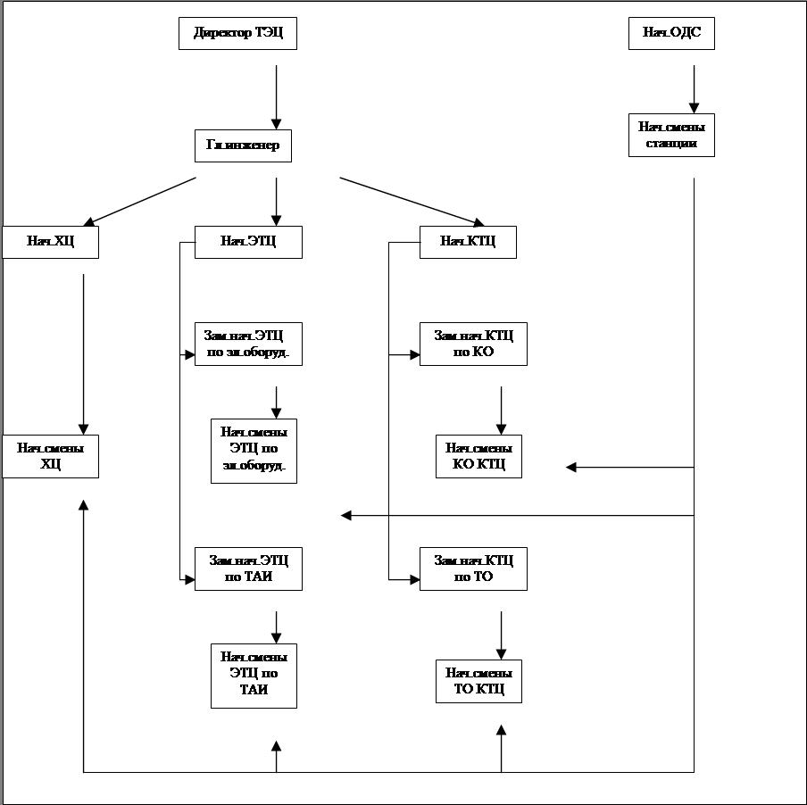 рабочая инструкция машинистов компрессорных установок