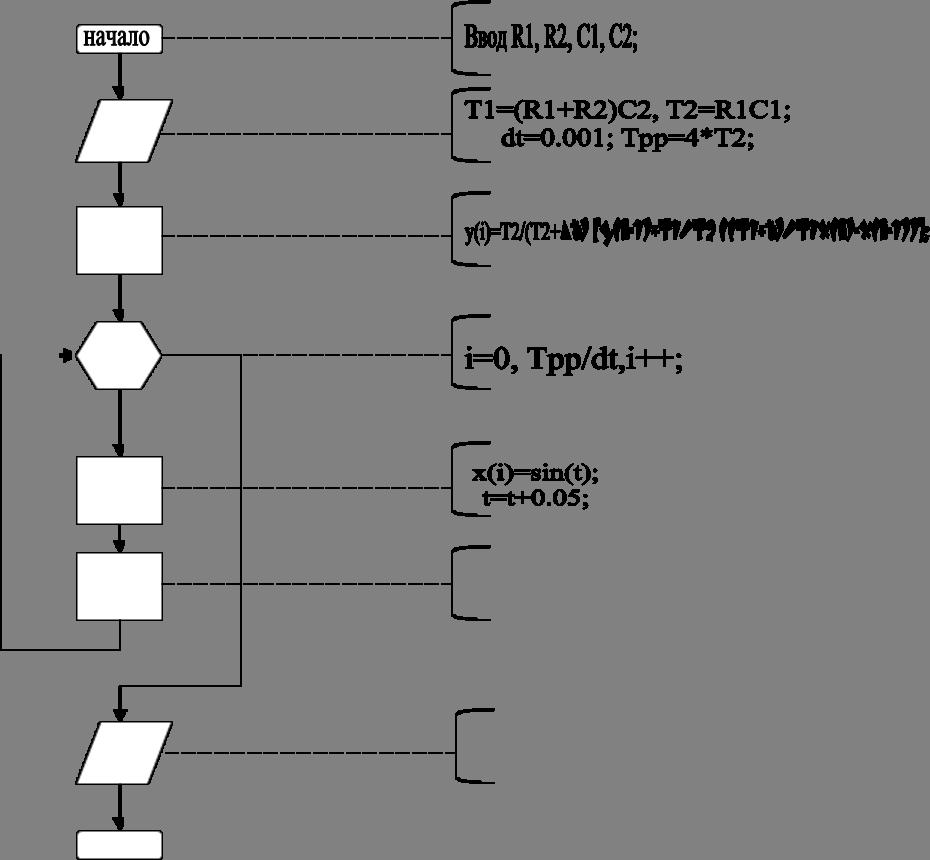 x(i)=sin(t);t=t+0.05;,i=0, Tpp/dt,i++;,y(i)=T2/(T2+∆t) [y(i-1)+T1/T2 ((T1+t)/T1x(i)-x(i-1))];,Ввод R1, R2, C1, C2;,T1=(R1+R2)C2, T2=R1C1;dt=0.001; Tpp=4*T2;,начало