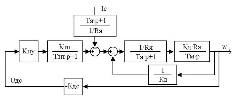 Расчет системы автоматического