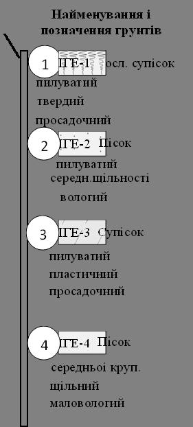 Найменування і позначення грунтів,ІГЕ-2,ІГЕ-3,ІГЕ-4,Росл. супісок,твердий,пилуватий,просадочний,Пісок,середн.щільності, пилуватий ,вологий,Супісок,пластичний,пилуватий,просадочний,Пісок,середньоі круп.,маловологий,щільний,1,2,3,4,ІГЕ-1