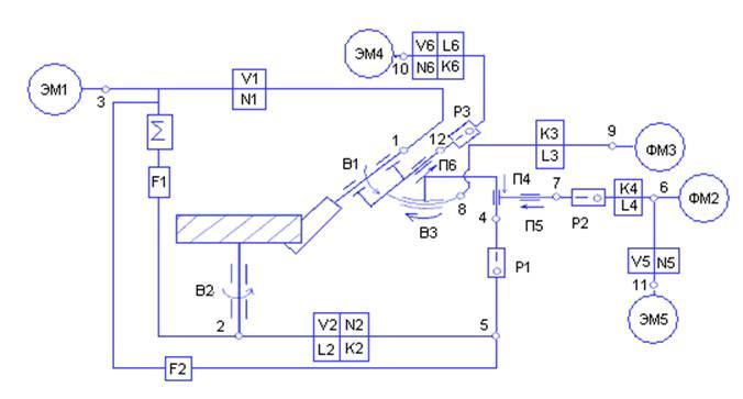Структурная схема станка при