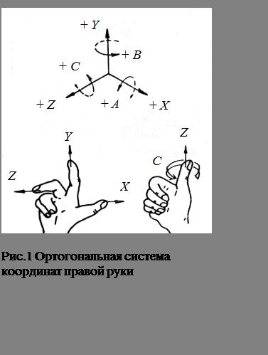 Подпись:  Рис.1 Ортогональная система координат правой руки