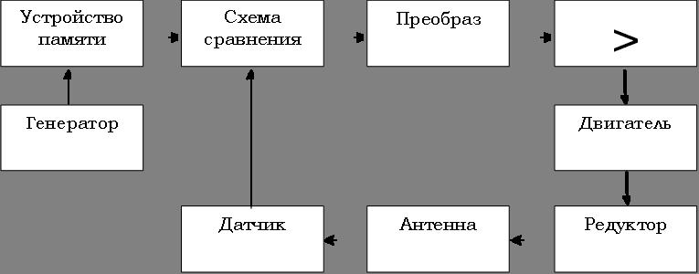 Устройство памяти,Схема сравнения,Преобраз,>,Генератор,Двигатель,Редуктор,Антенна,Датчик