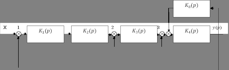 X       1                                                                                       2                                          3                                                   y(p),K_1 (p),K_2 (p),K_3 (p),K_4 (p),K_8 (p)