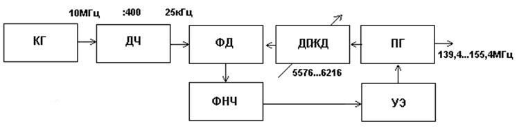 Рис 4.4 Синтезатор частот.