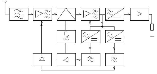 Рис. 3.6 Структурная схема