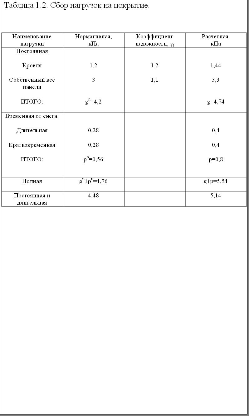 Таблица 1.2. Сбор нагрузок на покрытие.НаименованиенагрузкиНормативная,кПаКоэффициент надежности, γfРасчетная,кПаПостояннаяКровляСобственный вес панелиИТОГО:1,23gn=4,21,21,11,443,3g=4,74Временная от снега:ДлительнаяКратковременнаяИТОГО:0,280,28pn=0,560,40,4p=0,8Полнаяgn+pn=4,76g+p=5,54Постоянная идлительная4,485,14