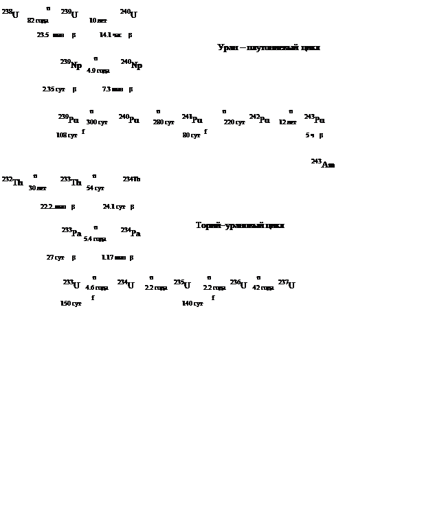 Подпись:                               n                      238U                   239U                   240U                                                        82 года                             10 лет                  23.5   мин      b           14.1 час    b                                                                                                                                                 Уран – плутониевый цикл                                                              n                                       239Np                  240Np                                                         4.9 года                           2.35 сут      b            7.3 мин    b                                                           n                                           n                                          n                                           n                                      239Pu    300 сут      240Pu       280 сут    241Pu          220 сут   242Pu     12 лет    243Pu                                                 f                                                                                 f                             108 сут                                               80 сут                                                    5 ч    b                                                                                                                                                                                                                                                       243Am                     n                                      n232Th                 233Th                   234Th                  30 лет                            54 сут                                                   22.2..мин    b                    24.1 сут    b                                                              n                                                                  Торий-урановый цикл                             