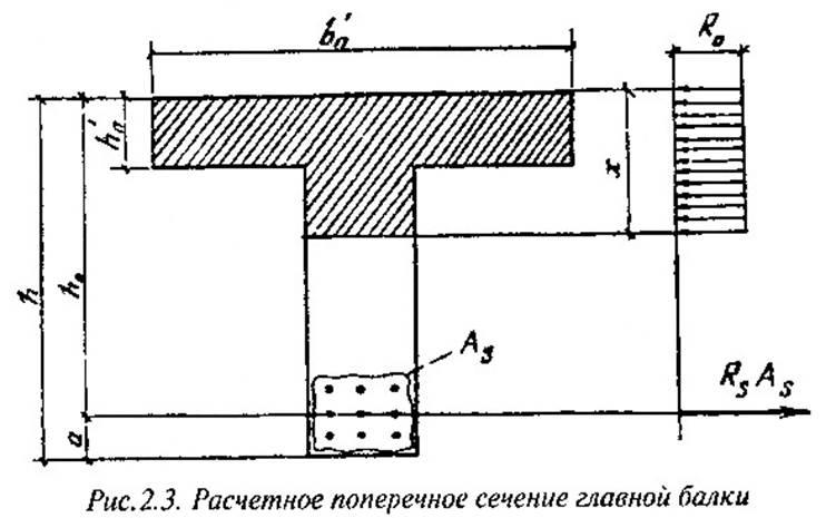 Аб = 2 м2 – площадь сечения