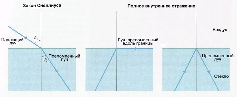 http://elementy.ru/images/eltbook/snell_law_rus_760.jpg