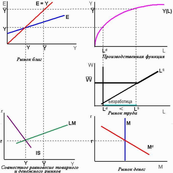Общее экономическое равновесие графики