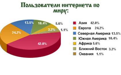 http://cospi.ru/wp-content/uploads/stat/world2010pie.jpg