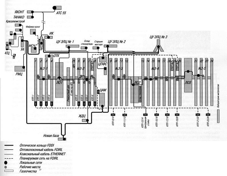 Автоматизация процесса прокалки кокса во вращающихся печах Отчет  Автоматизация процесса прокалки кокса во вращающихся печах Отчет по производственной практике страница 20