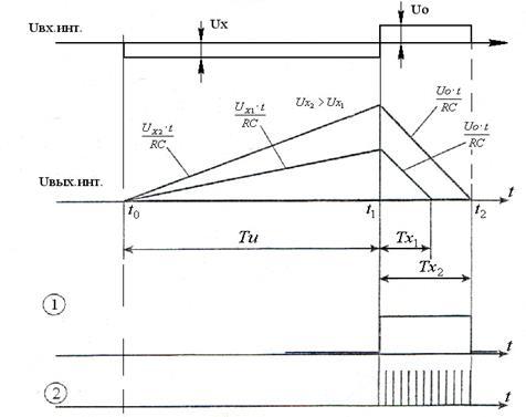 Блок-схема АЦП двойного