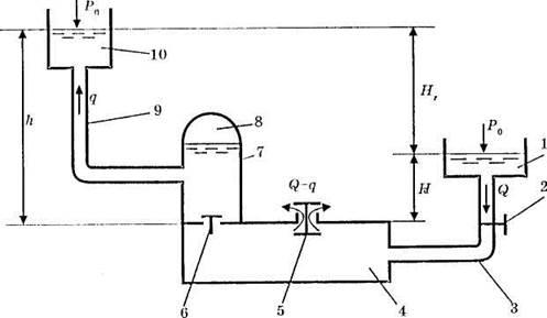 Схема гидротарана: 1
