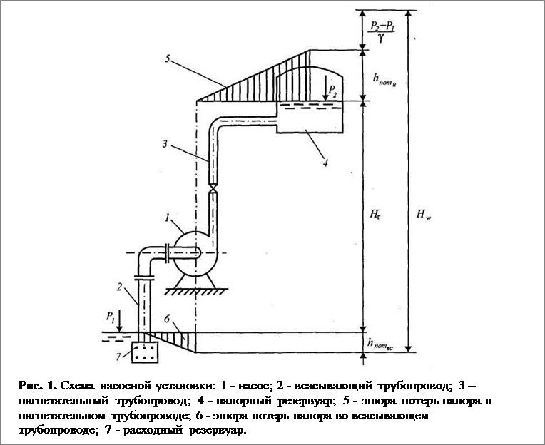 Подпись:  Рис. 1. Схема насосной установки: 1 - насос; 2 - всасывающий трубопро¬вод; 3 – нагнетательный трубопровод; 4 - напорный резервуар; 5 - эпюра потерь напора в нагнетательном трубопроводе; 6 - эпюра потерь напора во всасывающем трубопроводе; 7 - расходный резервуар.