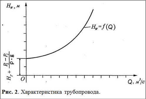 Подпись:  Рис. 2. Характеристика трубопровода.