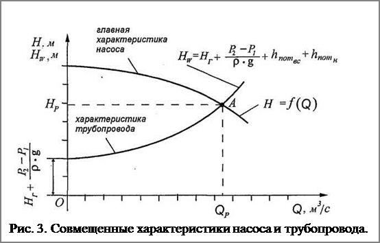 Подпись:  Рис. 3. Совмещенные характеристики насоса и трубопровода.