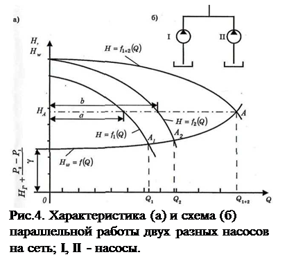 Подпись:  Рис.4. Характеристика (а) и схема (б) параллельной работы двух разных насосов на сеть; I, II - насосы.