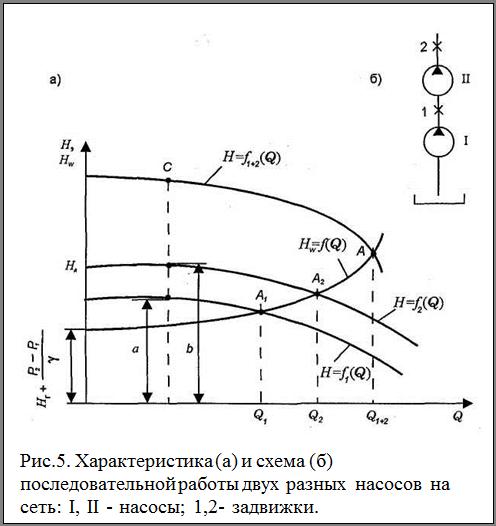 Подпись:  Рис.5. Характеристика (а) и схема (б) последовательной работы двух разных насосов на сеть: I, II - насосы; 1,2- задвижки.