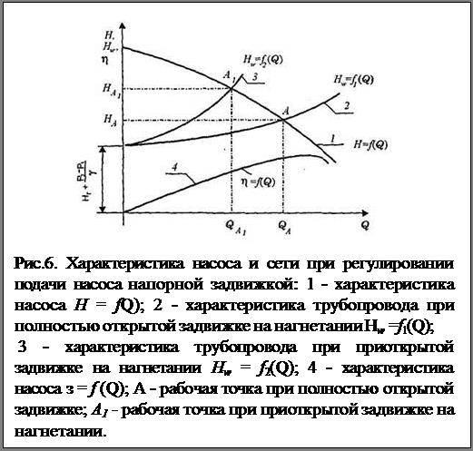 Подпись:  Рис.6. Характеристика насоса и сети при регулировании подачи насоса напорной задвижкой: 1 - характеристика насоса H = fQ); 2 - характе¬ристика трубопровода при полностью открытой задвижке на нагнетании Нw =f1(Q); 3 - характеристика трубопровода при приоткрытой задвижке на нагнетании Нw = f2(Q); 4 - характеристика насоса з = f (Q); A - рабочая точка при полностью открытой задвижке; А1 - рабочая точка при приоткрытой задвижке на нагнетании.