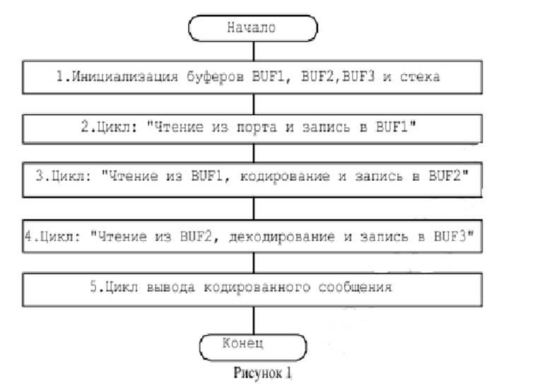 Структурная схема контроллера