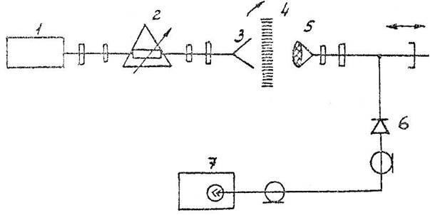 1 — Функциональная схема