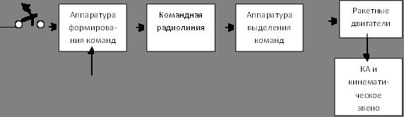 Аппаратура формирова-ния команд,Командная радиолиния,Аппаратура выделения команд,КА и кинемати-ческое звено,Ракетные двигатели