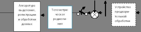 Аппаратура выделения, регистрации и обработки данных,Телеметри-ческая радиоли-ния,Устройство предвари-тельной обработки