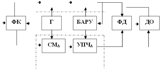 ДО,Г,СМΔ,УПЧΔ,БАРУ,ФД,ФК