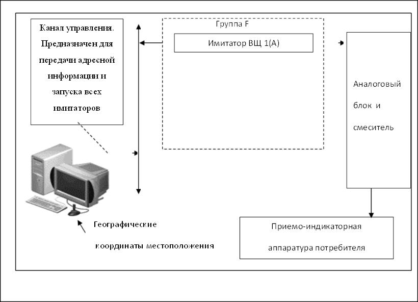 Группа D,Приемо-индикаторнаяаппаратура потребителя,Канал управления. Предназначен для передачи адресной информации и запуска всех имитаторов,panapc,Географические координаты местоположения,Аналоговыйблок  и смеситель,,Имитатор ВЩ 1(А),Группа F