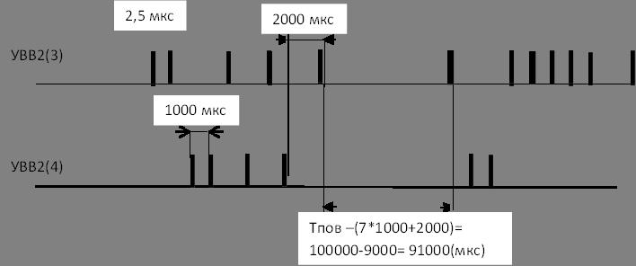 УВВ2(3),2,5 мкс,Тпов –(7*1000+2000)= 100000-9000= 91000(мкс),1000 мкс,УВВ2(4),2000 мкс