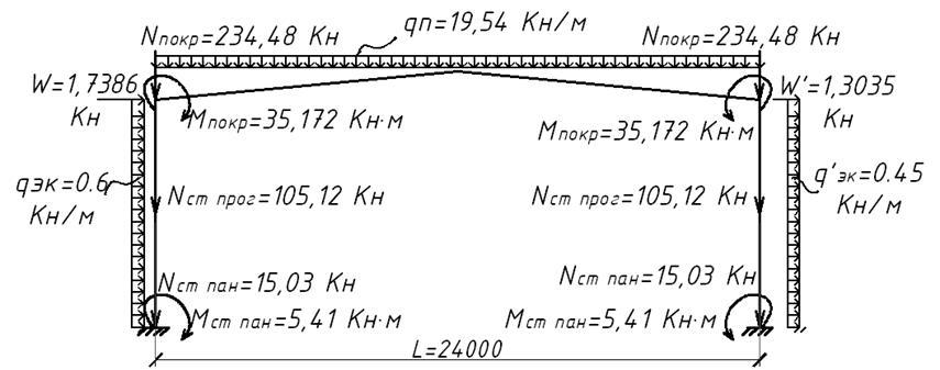 Расчетная схема рамы