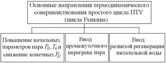 Структурная схема основных
