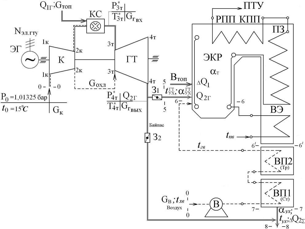 Тепловая схема парогазовой
