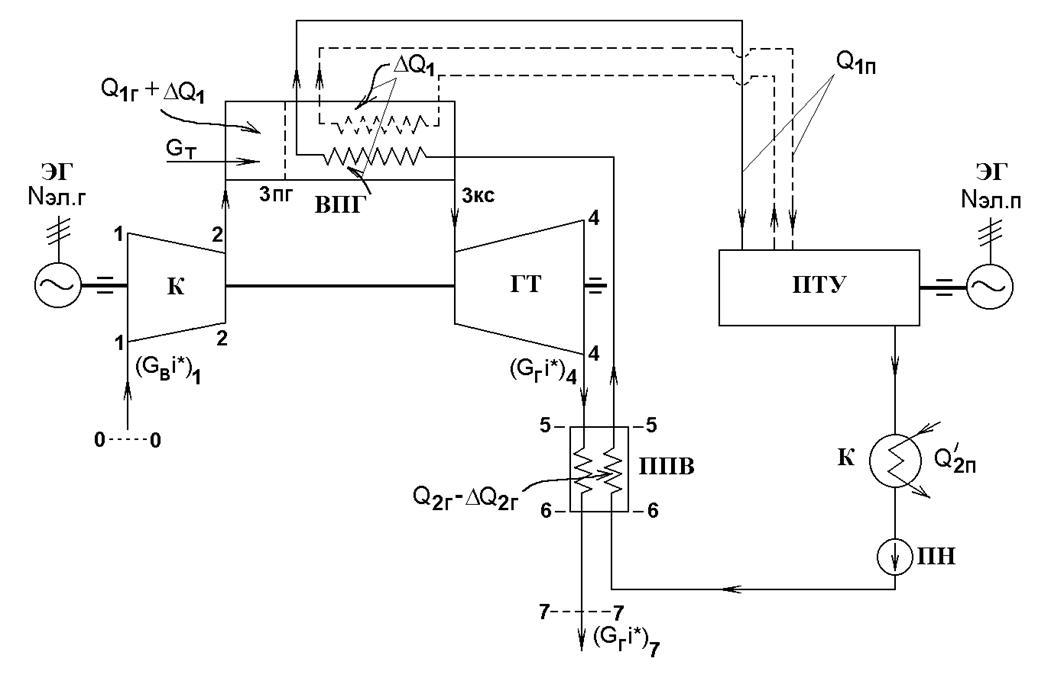 Пример тепловой схемы ПГУ-ВРП