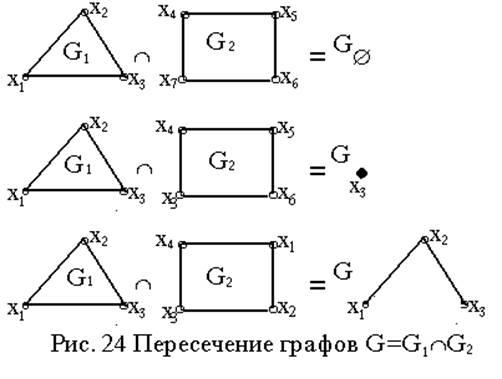 Дискретная математика: Учебное пособие. Часть 3 - Основы ...