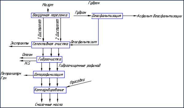 схема производства масел,