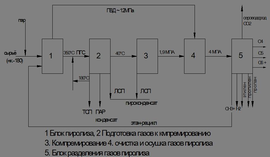 Блок- схема установки пиролиза