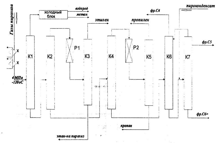 Процесс пиролиза: общая