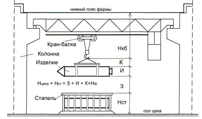 Высота цеха определяется из